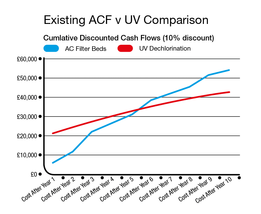 Existing ACF V UV Comparison