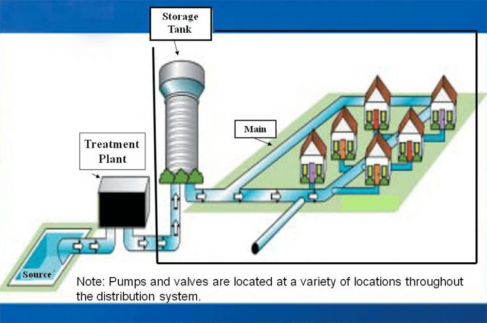 Drinking water distribution