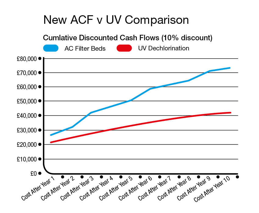 New ACF V UV Comparison