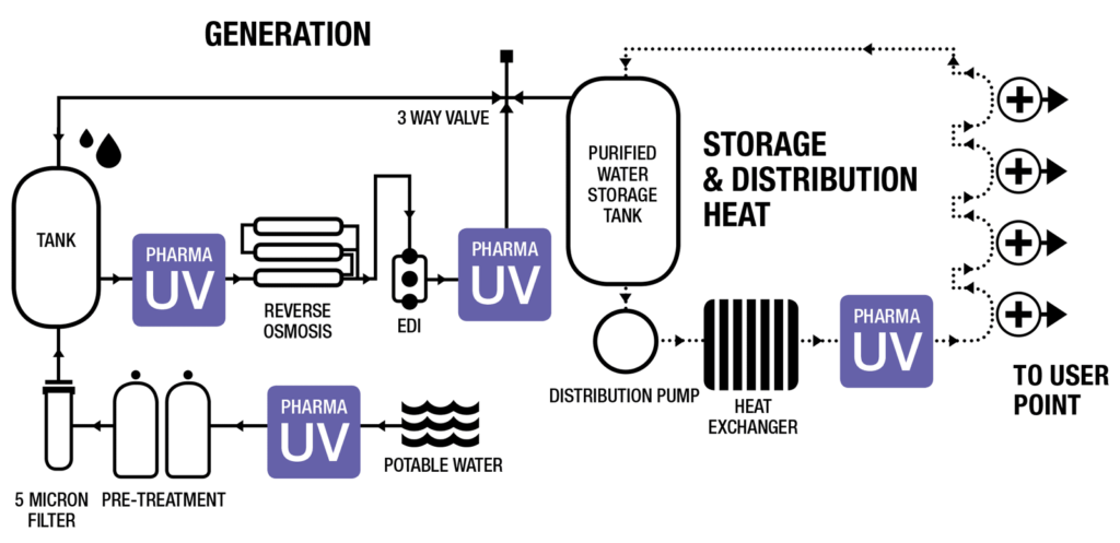 Pharmaceutical UV water system