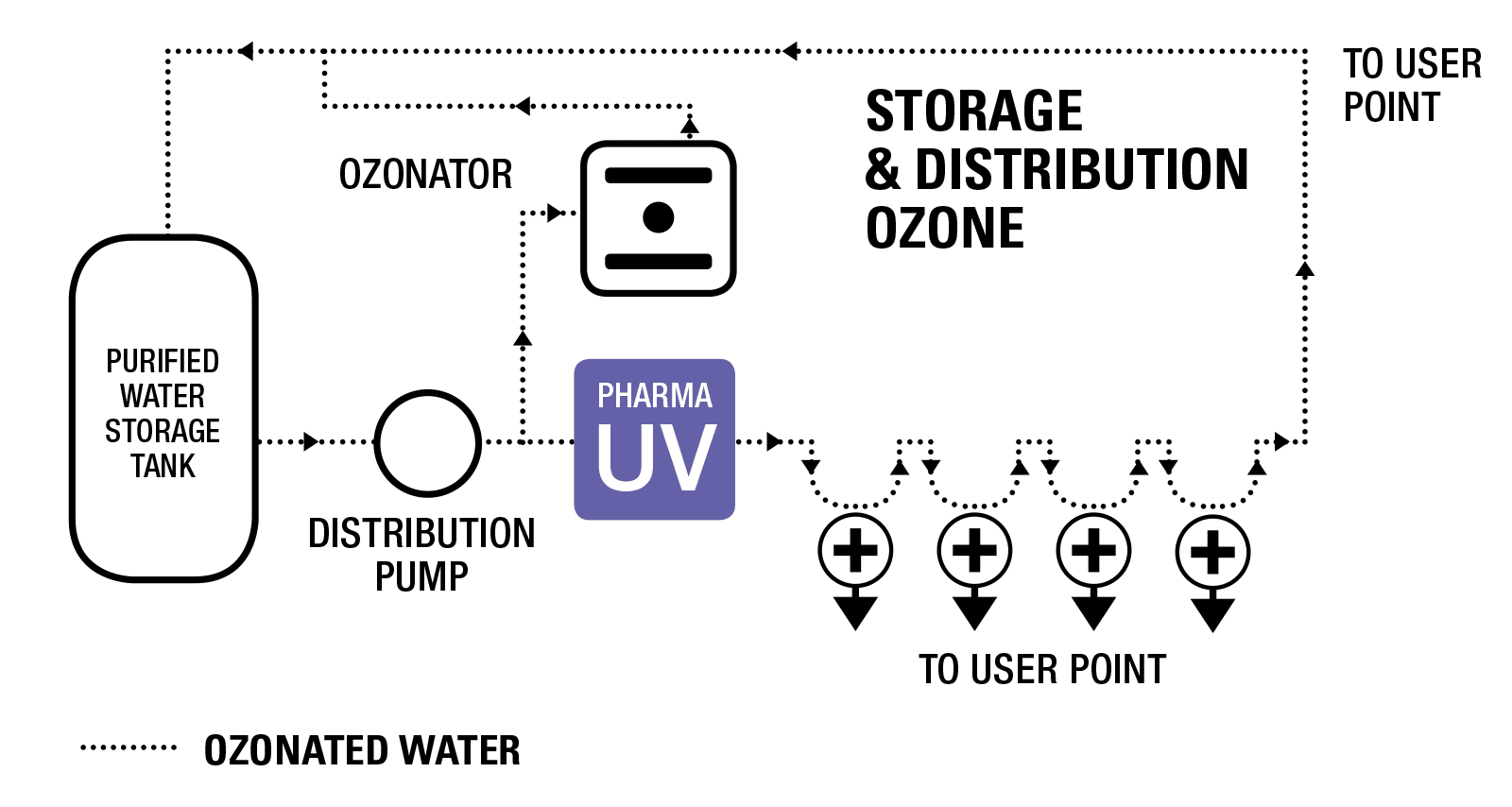 PharmaLine DO UV System