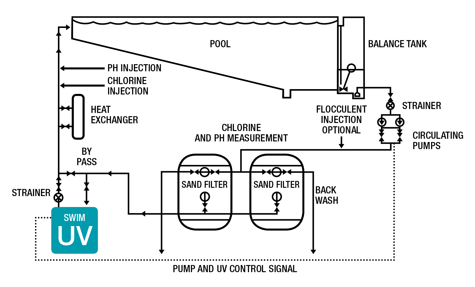 Pools and Leisure water system