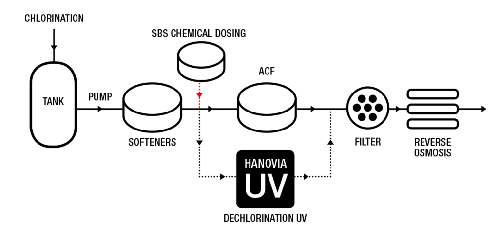 UV Dechlorination Example