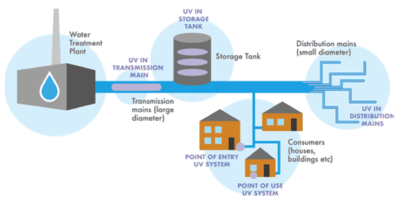 UV for Water Distribution System Disinfection
