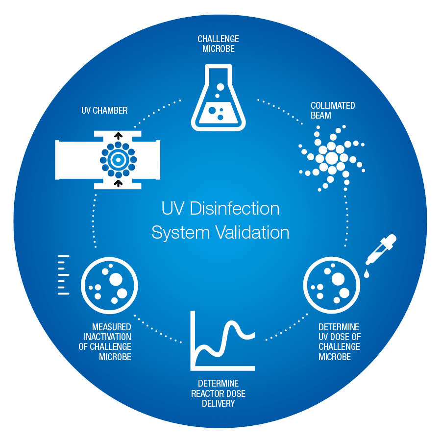 UV Disinfection System Validation
