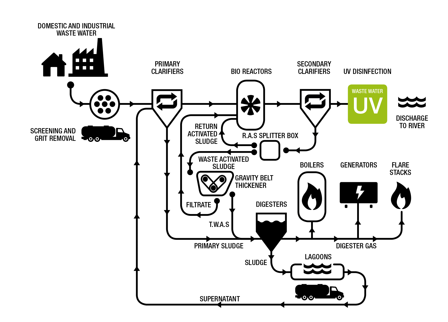 UV used in Waste Water Treatment